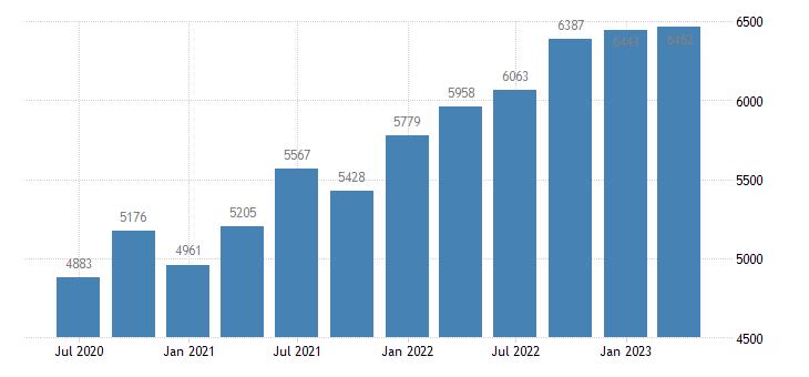 cyprus gross national income eurostat data