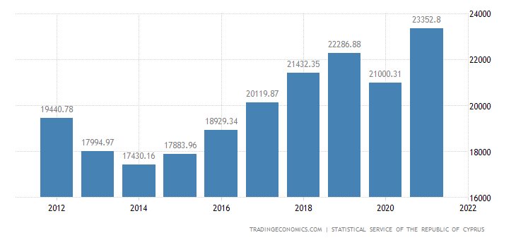 Cyprus Gross National Product