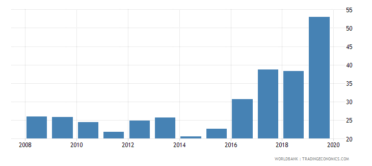 cyprus gross portfolio equity assets to gdp percent wb data