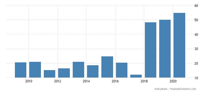 cyprus gross portfolio equity liabilities to gdp percent wb data