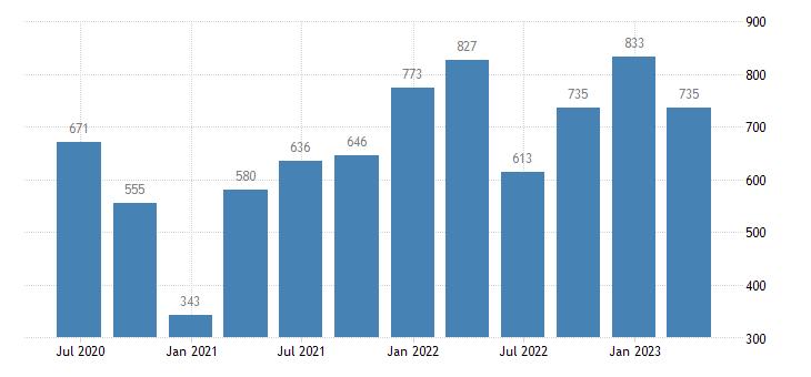 cyprus gross saving eurostat data