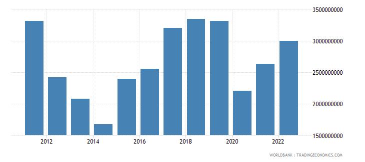 cyprus gross savings current lcu wb data