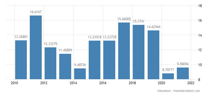 cyprus gross savings percent of gdp wb data