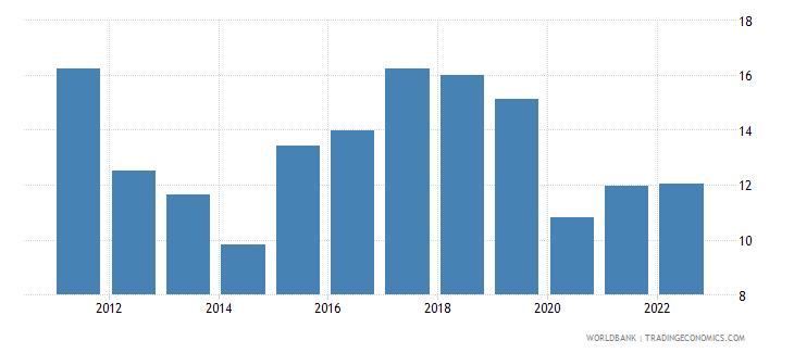cyprus gross savings percent of gni wb data