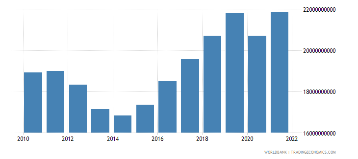 cyprus gross value added at factor cost constant 2000 us dollar wb data
