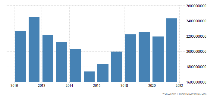 cyprus gross value added at factor cost us dollar wb data