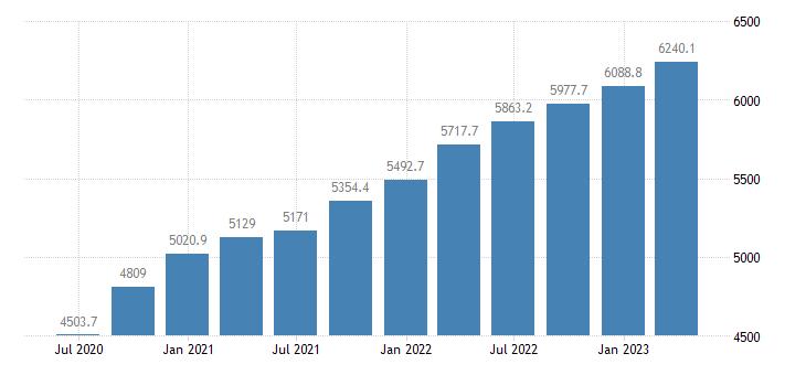 cyprus gross value added eurostat data