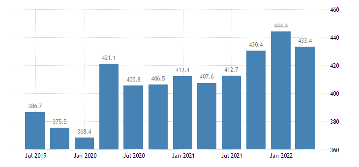 cyprus gross value added financial insurance activities eurostat data