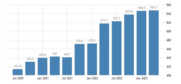 cyprus gross value added information communication eurostat data