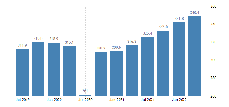 cyprus gross value added manufacturing eurostat data