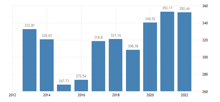 cyprus gross value added of the agricultural industry production value at basic price eurostat data
