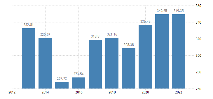 cyprus gross value added of the agricultural industry production value at producer price eurostat data