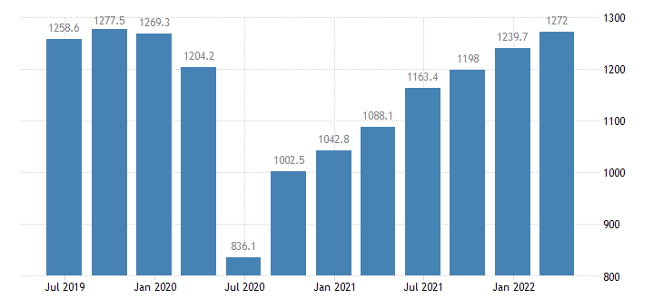 cyprus gross value added wholesale retail trade transport accommodation food service activities eurostat data