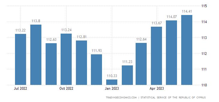 Cyprus Harmonised Consumer Prices