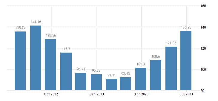 cyprus harmonised idx of consumer prices hicp accommodation services eurostat data