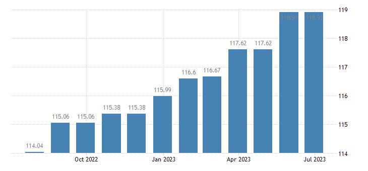 cyprus harmonised idx of consumer prices hicp actual rentals for housing eurostat data