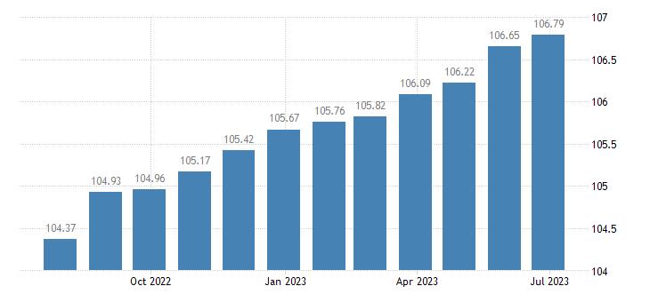 cyprus harmonised idx of consumer prices hicp administered prices non energy eurostat data