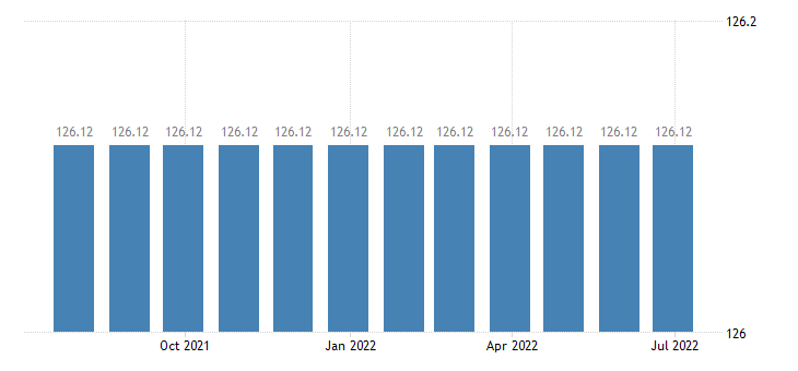 cyprus harmonised idx of consumer prices hicp administrative fees eurostat data