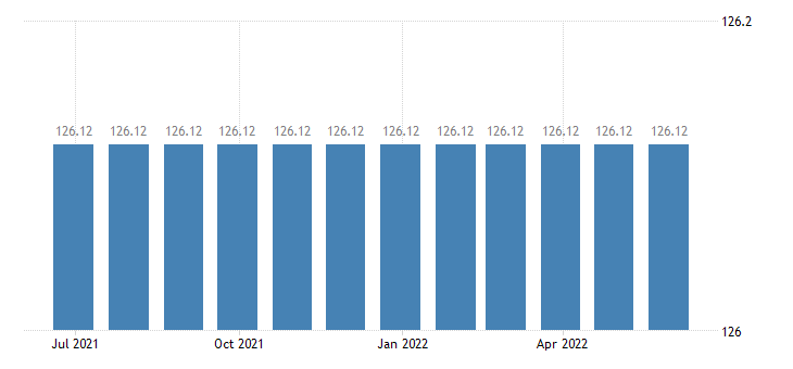 cyprus harmonised idx of consumer prices hicp administrative fees eurostat data