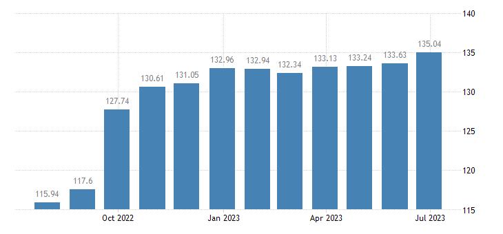cyprus harmonised idx of consumer prices hicp beef veal eurostat data