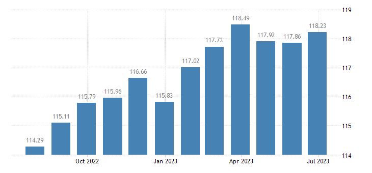cyprus harmonised idx of consumer prices hicp bread cereals eurostat data