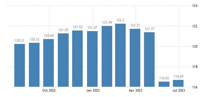 cyprus harmonised idx of consumer prices hicp bread eurostat data