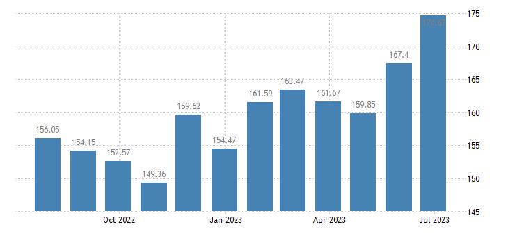 cyprus harmonised idx of consumer prices hicp butter eurostat data