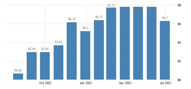 cyprus harmonised idx of consumer prices hicp cameras eurostat data