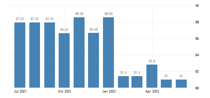 cyprus harmonised idx of consumer prices hicp carpets other floor coverings eurostat data
