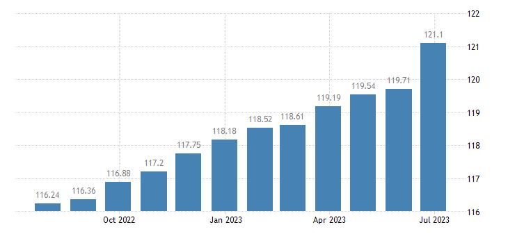 cyprus harmonised idx of consumer prices hicp catering services eurostat data