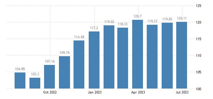 cyprus harmonised idx of consumer prices hicp cheese curd eurostat data