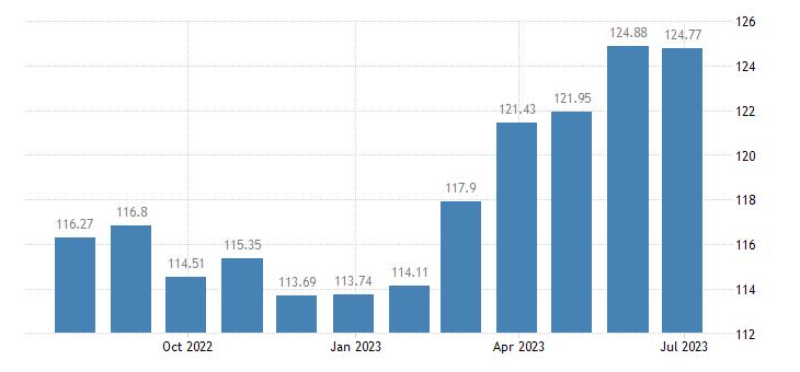 cyprus harmonised idx of consumer prices hicp chocolate eurostat data