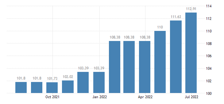 cyprus harmonised idx of consumer prices hicp cleaning of clothing eurostat data