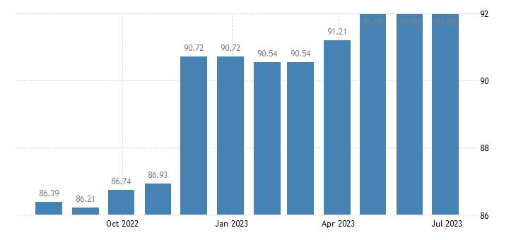 cyprus harmonised idx of consumer prices hicp clocks watches eurostat data