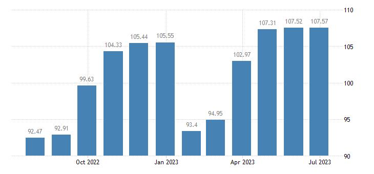 cyprus harmonised idx of consumer prices hicp clothing eurostat data