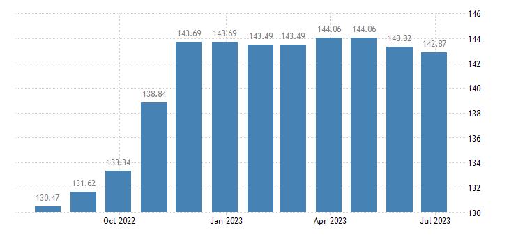 cyprus harmonised idx of consumer prices hicp coal eurostat data