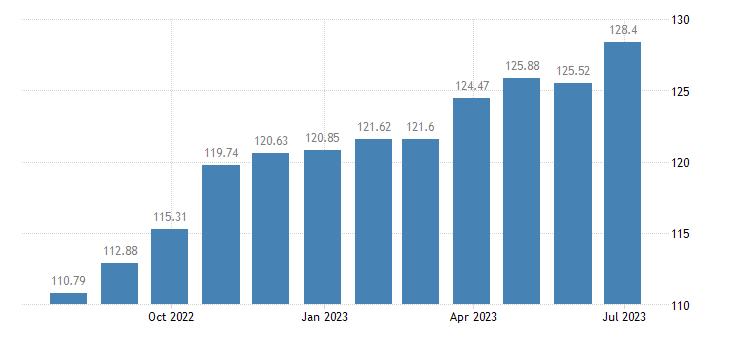 cyprus harmonised idx of consumer prices hicp coffee eurostat data