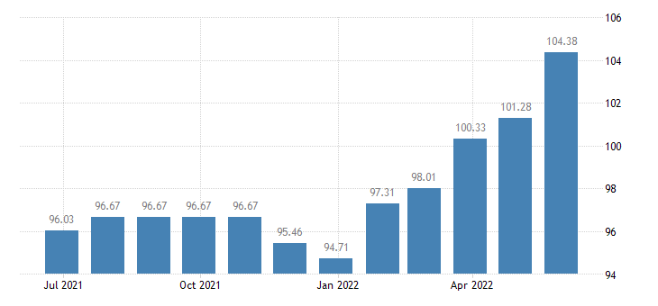 cyprus harmonised idx of consumer prices hicp crisps eurostat data