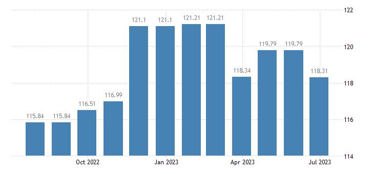 cyprus harmonised idx of consumer prices hicp cultural services eurostat data