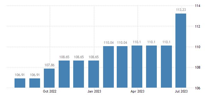 cyprus harmonised idx of consumer prices hicp dental services eurostat data