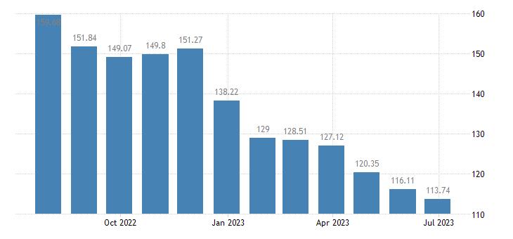 cyprus harmonised idx of consumer prices hicp diesel eurostat data