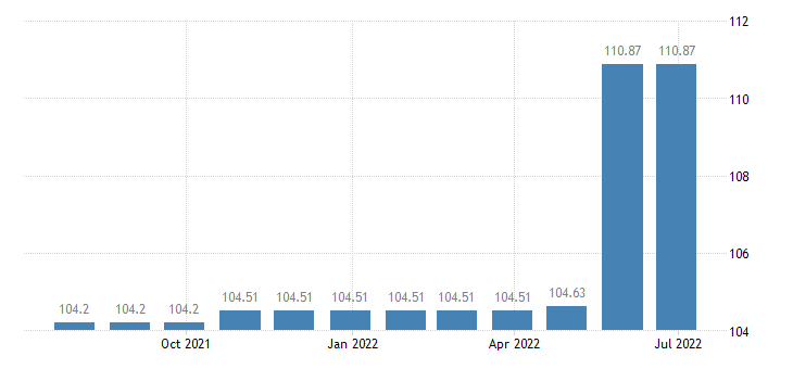 cyprus harmonised idx of consumer prices hicp domestic services by paid staff eurostat data