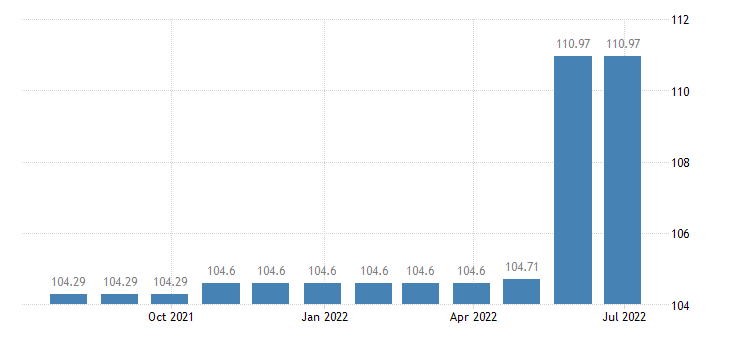 cyprus harmonised idx of consumer prices hicp domestic services household services eurostat data