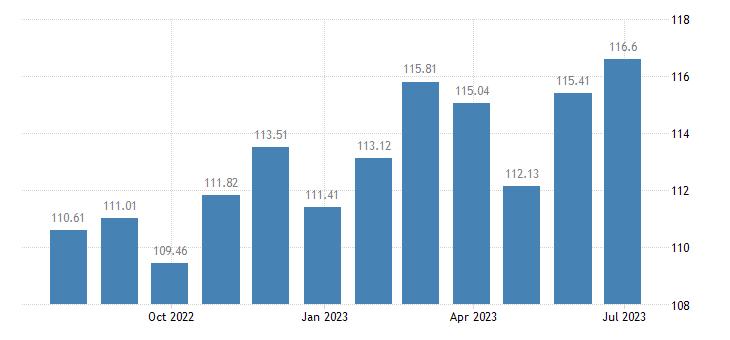cyprus harmonised idx of consumer prices hicp dried fruit nuts eurostat data