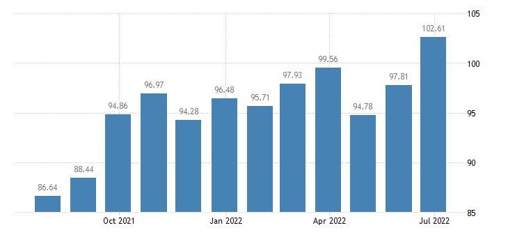 cyprus harmonised idx of consumer prices hicp dried smoked or salted fish seafood eurostat data
