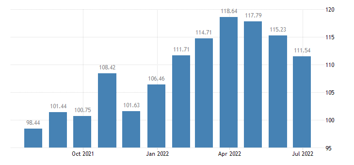 cyprus harmonised idx of consumer prices hicp dried vegetables other preserved or processed vegetables eurostat data