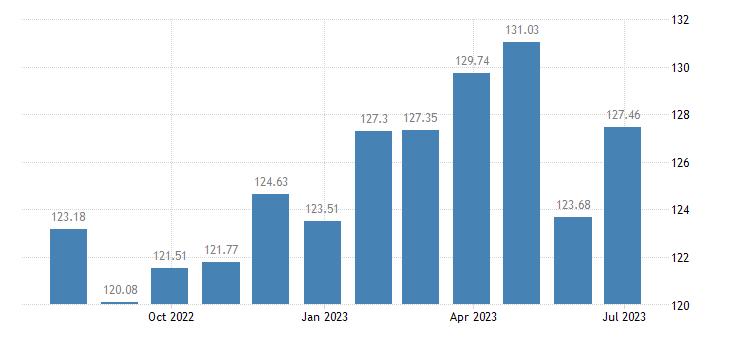cyprus harmonised idx of consumer prices hicp eggs eurostat data