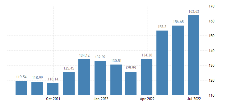 cyprus harmonised idx of consumer prices hicp electricity gas solid fuels heat energy eurostat data