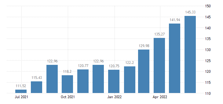 cyprus harmonised idx of consumer prices hicp energy seasonal food eurostat data