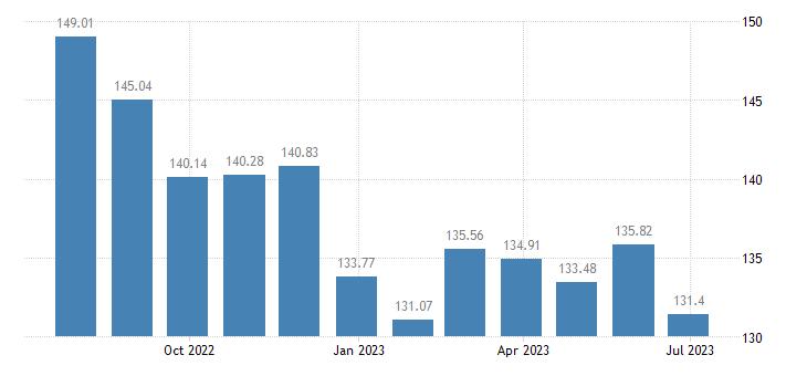 cyprus harmonised idx of consumer prices hicp energy unprocessed food eurostat data